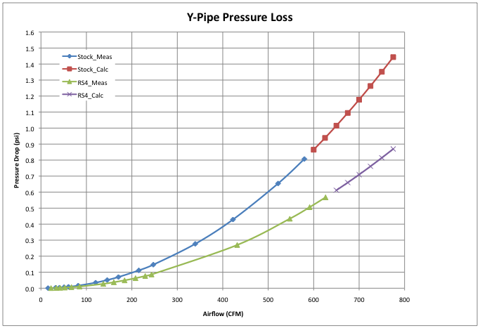 Stock versus RS4 y-pipe pressure loss