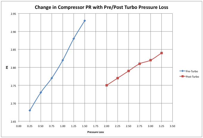 Estimated Compressor pressure ratio