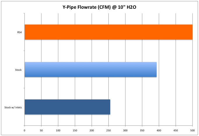 stock y-pipe with inlets flow test results