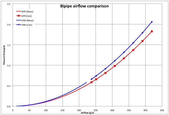 Bipipe airflow curves