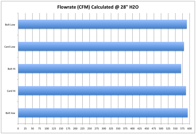 Bolt airflow results