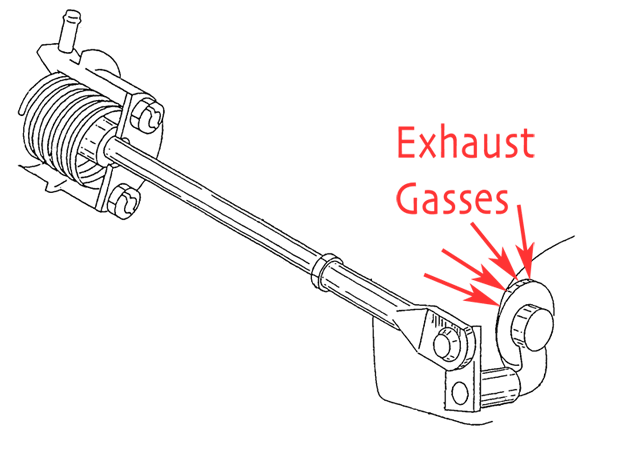Ideally the spring in the wastegate canister is sufficiently strong to hold the wastegate flapper closed against the forces of the exhaust gas.