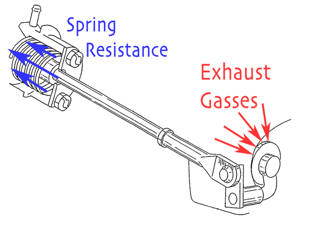The spring in the canister resists being compressed by the forces exerted on the flapper door, which are transmitted through the actuator arm.
