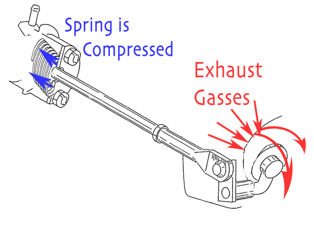 When the forces from the exhaust gas pressure becomes to great, as when more power is developed by the motor than what the wastegate was designed to act against, the wastegate spring compresses and exhaust gas escapes.