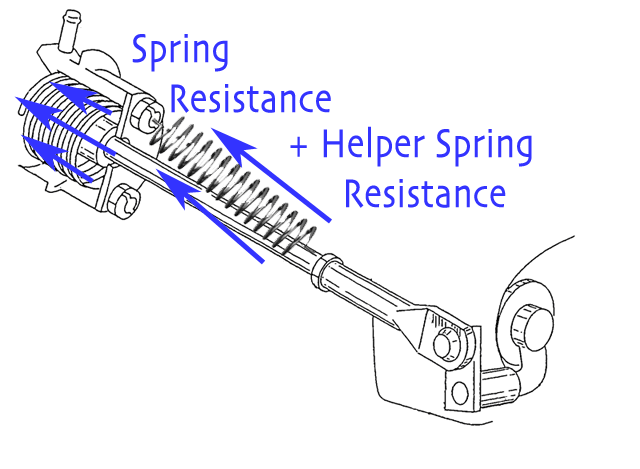 The helper spring is added to increase the resistance forces available to counter the exhaust gas pressure.
