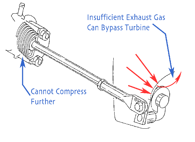 Now, because the available amount of arm travel is reduced proportional to amount the spring was compressed, the flapper door is no longer able to open as much. There's no longer as large of an opening for bypass exhaust to escape. If not enough exhaust gases are able to bypass the turbine by going out through the wastegate port then boost pressure will continue to rise, a condition referred to as boost creep.