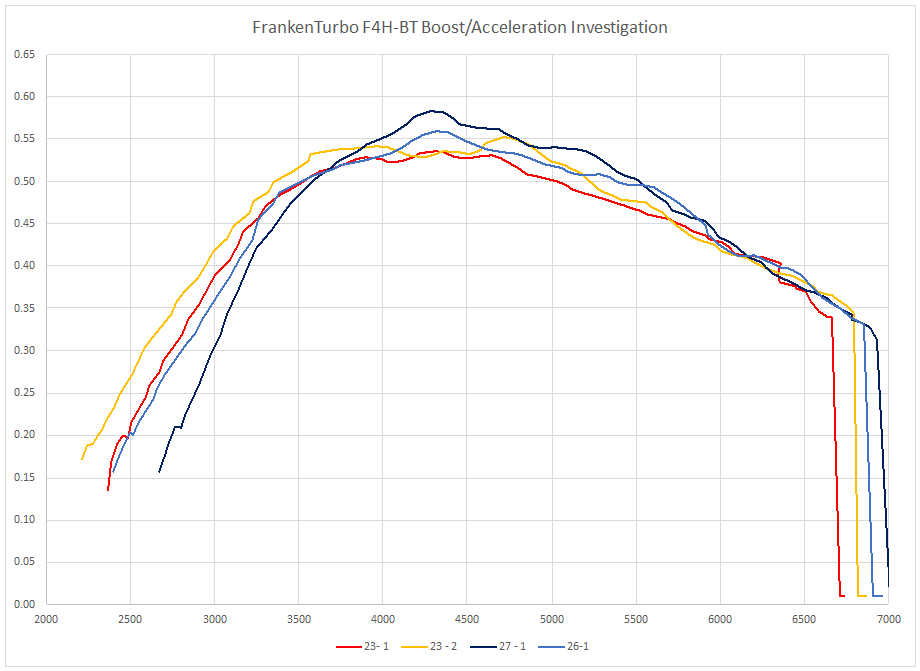 FrankenTurbo F4H-BT Acceleration curves