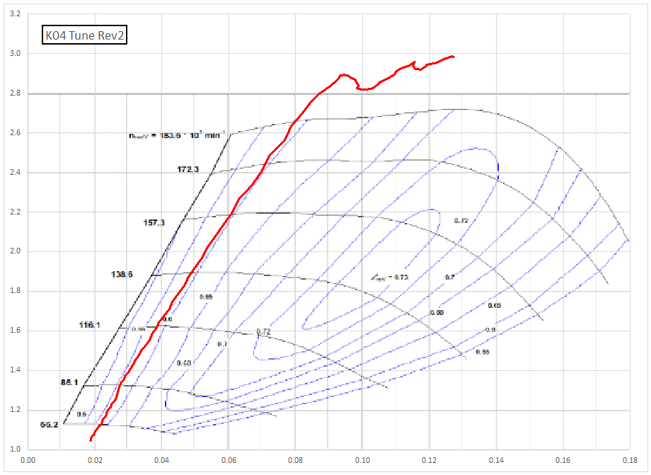 Chart of K04 compressor map with high boost tune and early wide open throttle