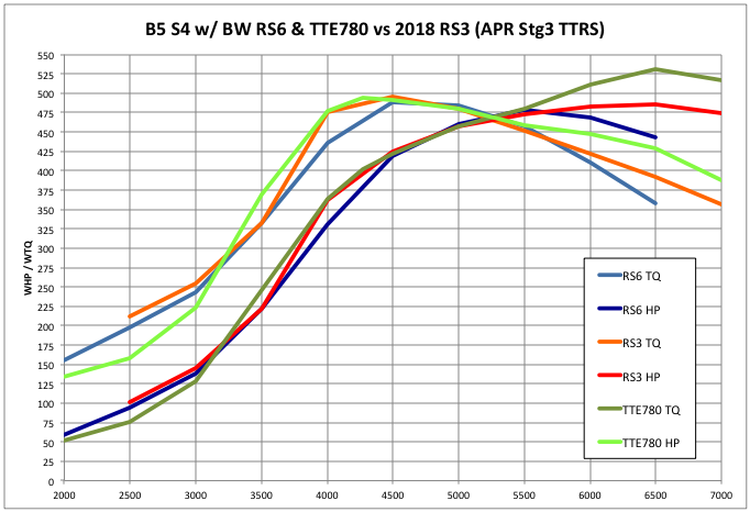 BW RS6 vs TTE780 vs APR TT-RS Stage 3
