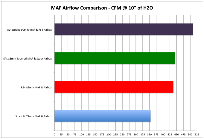autospeed maf airflow results