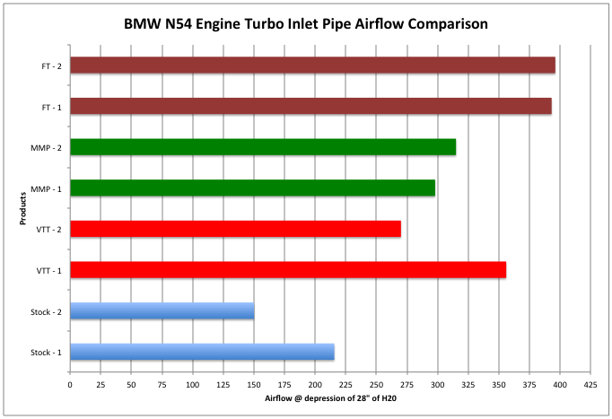 Chart showing BMW N54 Engine Turbo Inlet Pipe Airflow Comparison