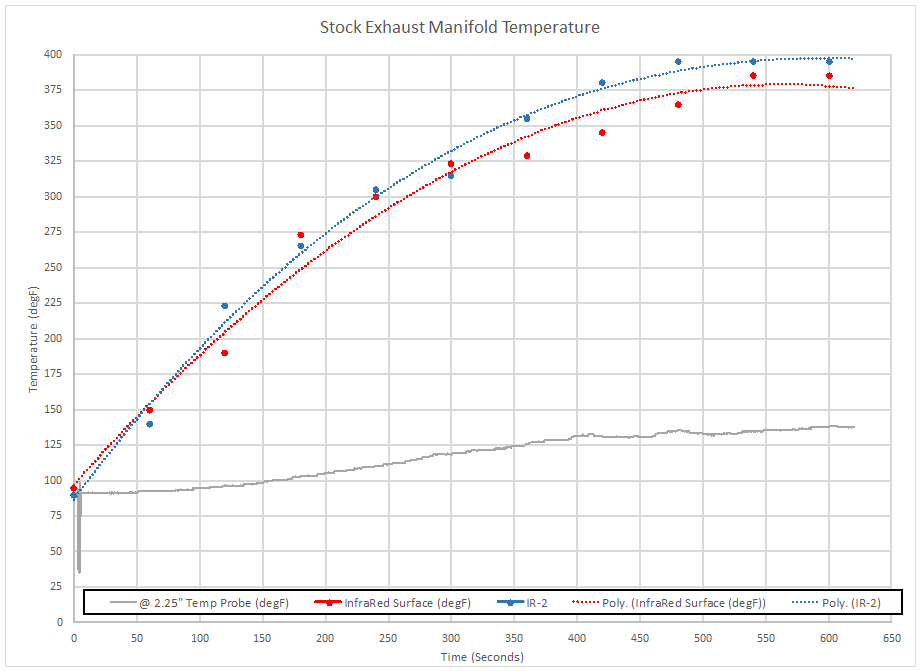 Exhaust Manifold Temperature Reading