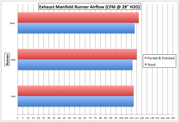 Exhaust manifold flow test results
