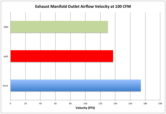 exhaust manifold velocity probe test results