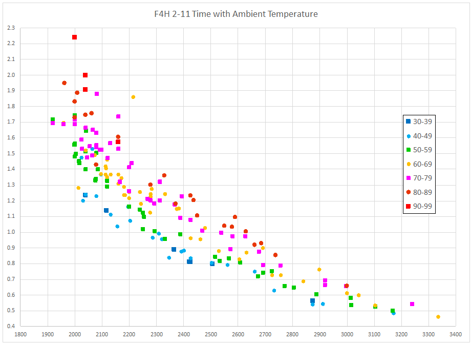 F4H 2-11 time with grouped by Ambient Temperature