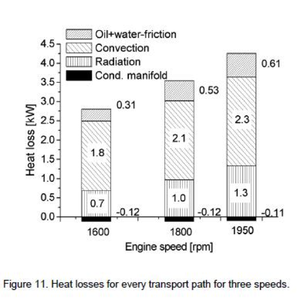 Turbocharger Turbine Heat Loss