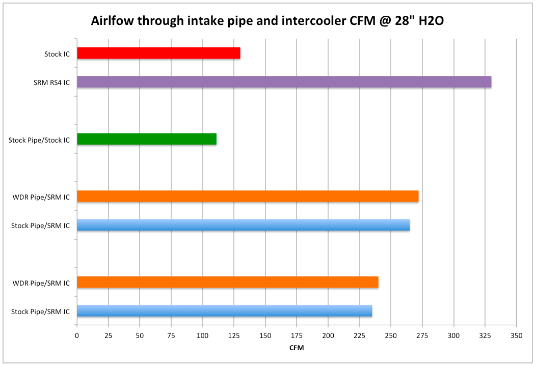 Inlet Pipe Flow Test Results