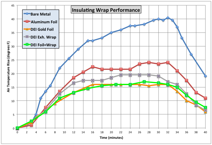 insulating_wrap_results