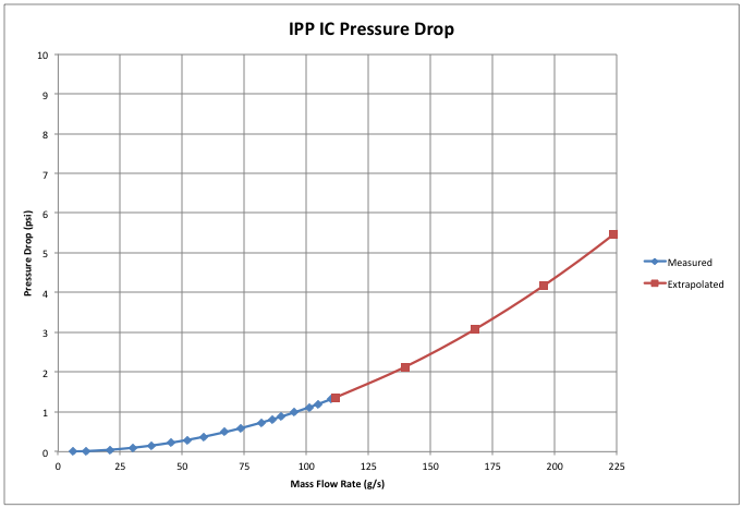 IPP IC Pressure Drop Curve