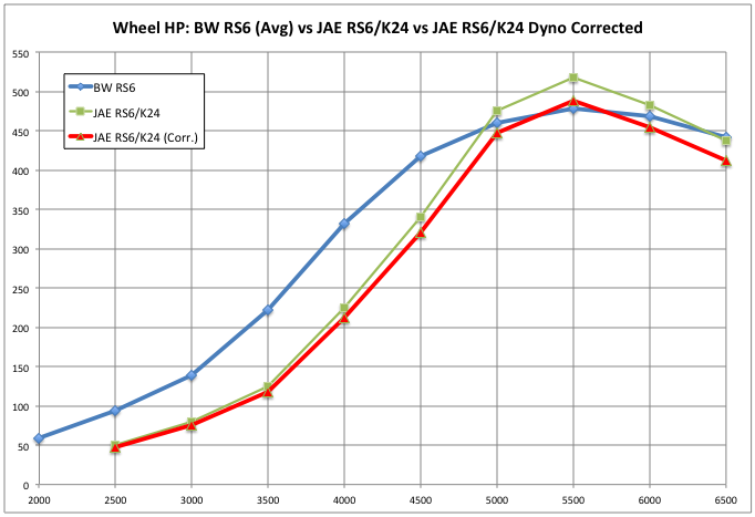 JAE RS6-hybrid build Corrected Dyno data vs BW RS6