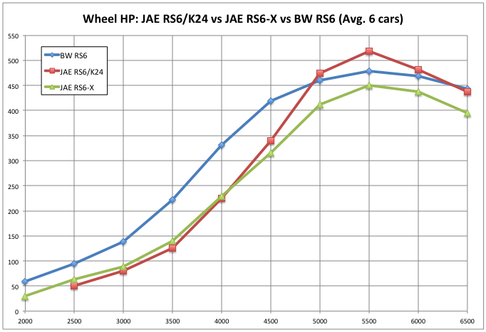 JAE RS6-hybrid builds vs BW RS6 based builds