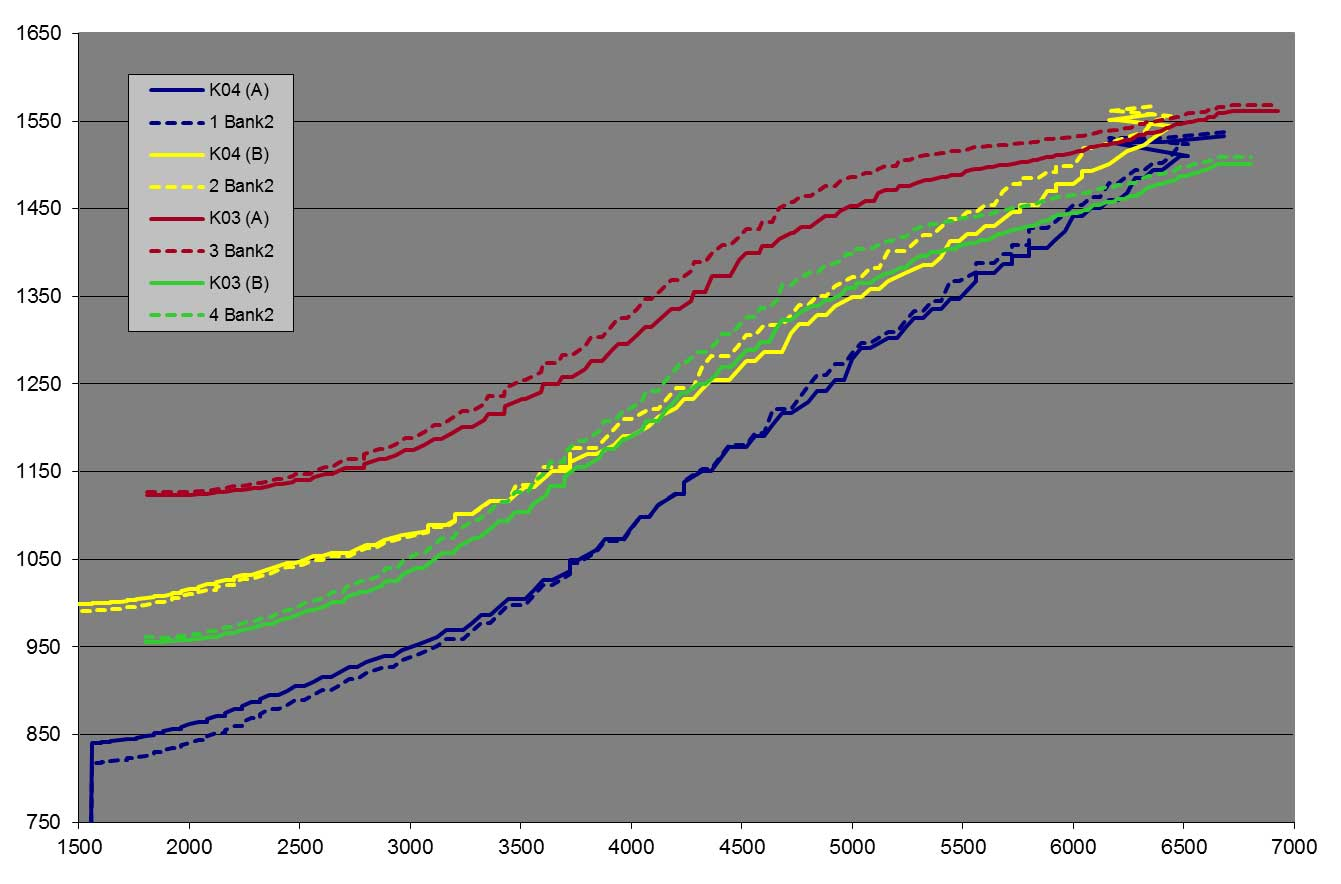 Chart of K03 vs K04 EGT readings on dyno