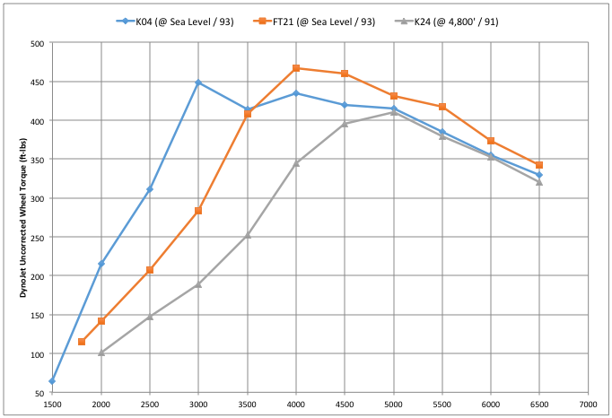 BW K04 vs FT 21 vs SRM RS6/K24