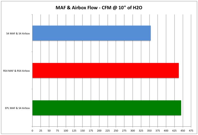 MAF airflow test results