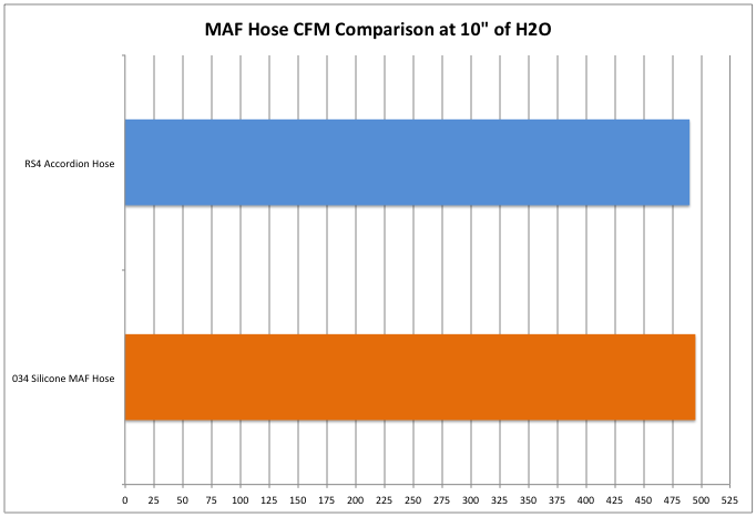 034 and RS4 MAF Hose Comparison