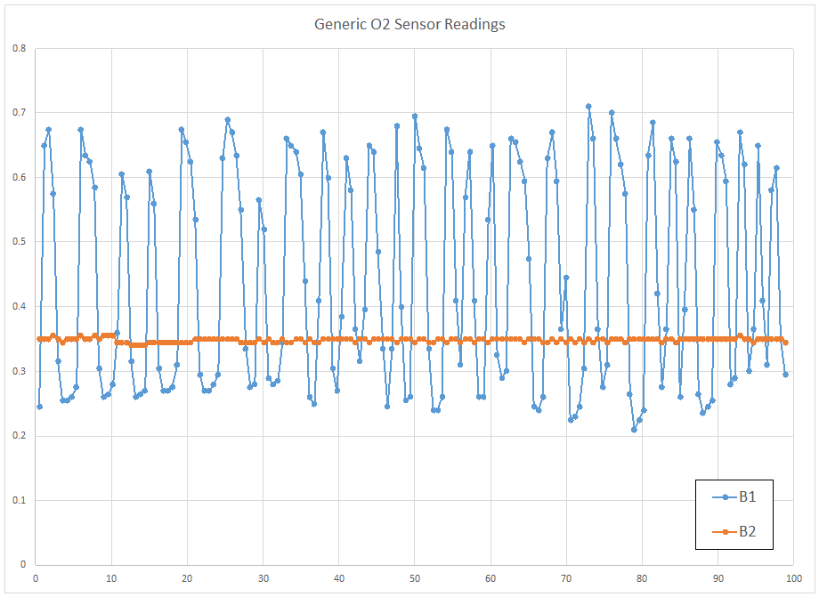 Nogaro O2 sensor readings