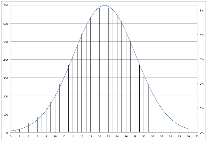 probability_distribution_chart