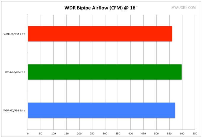 WDR Inlet Comparison